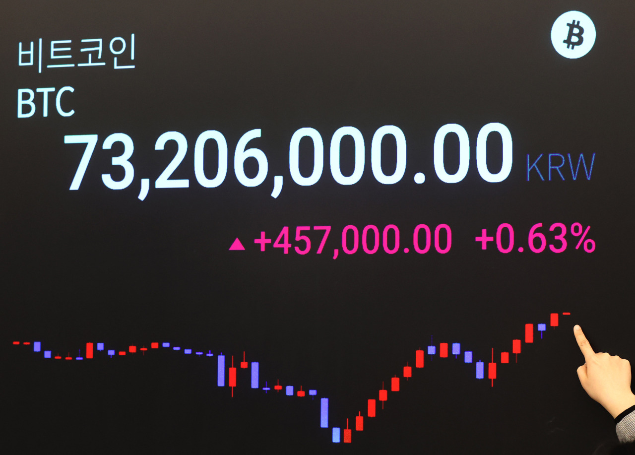 A digital board at cryptocurrency exchange Upbit shows Bitcoin price rising above 73.2 million won on Friday. (Yonhap)