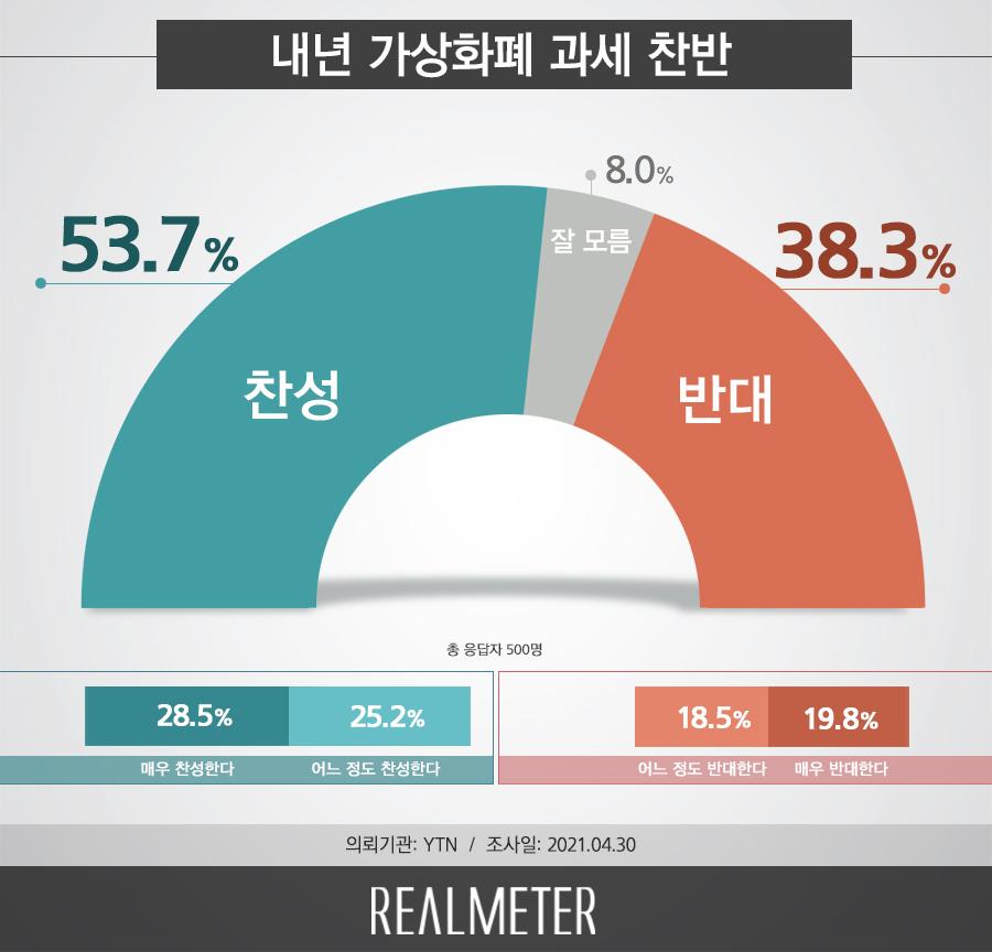 (Realmeter)