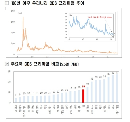 This image, provided by the Ministry of Economy and Finance on Thursday, shows trends of South Korea's debt risk premium. (Ministry of Economy and Finance)