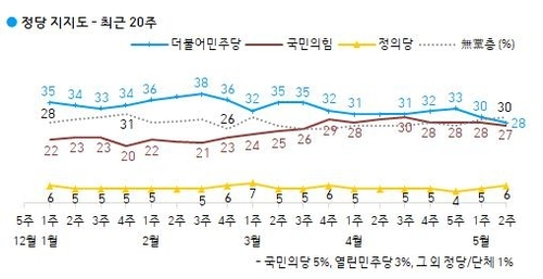 This graph provided by Gallup Korea tracks support ratings for political parties. The blue line shows the trajectory of support ratings for the Democratic Party while the brown line corresponds to those for the People Power Party. (Gallup Korea)