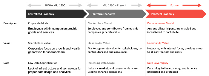 A protocol Economy in comparision with a platform economy and a centralized economy (Hashed)