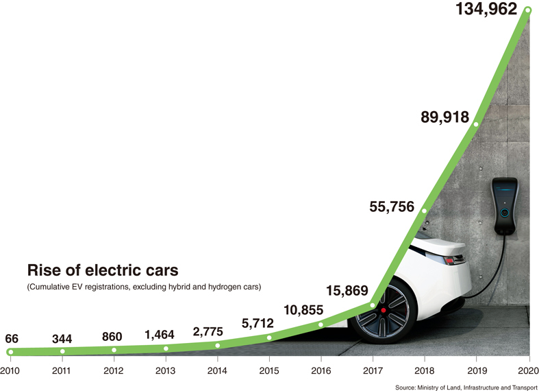 Rise of electric cars graph (The Korea Herald)