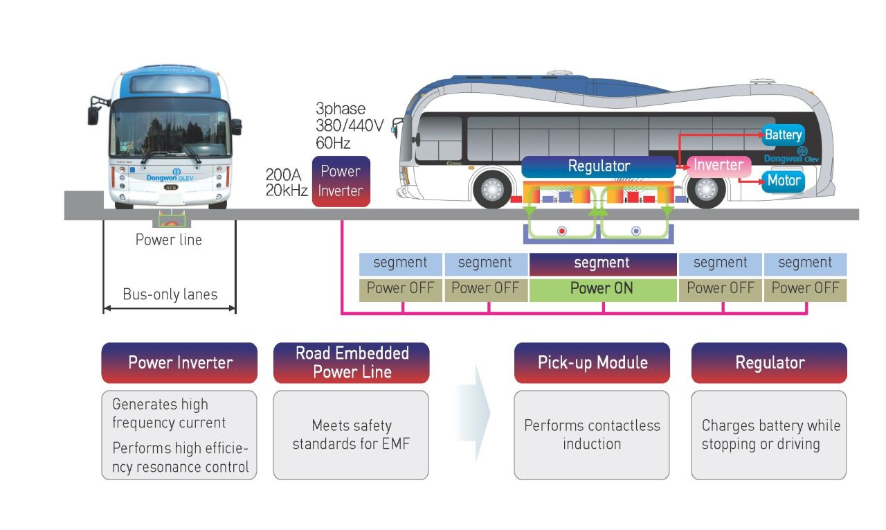 An illustration shows how an online electric vehicle works. (Dongwon)