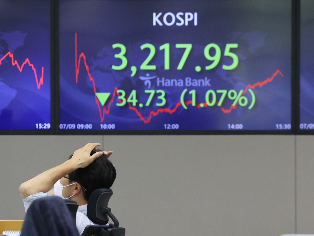 Electronic signboards at a Hana Bank dealing room in Seoul show the benchmark Korea Composite Stock Price Index (KOSPI) closed at 3,217.95 on Friday, down 34.73 points, or 1.07 percent, from the previous session's close. (Yonhap)