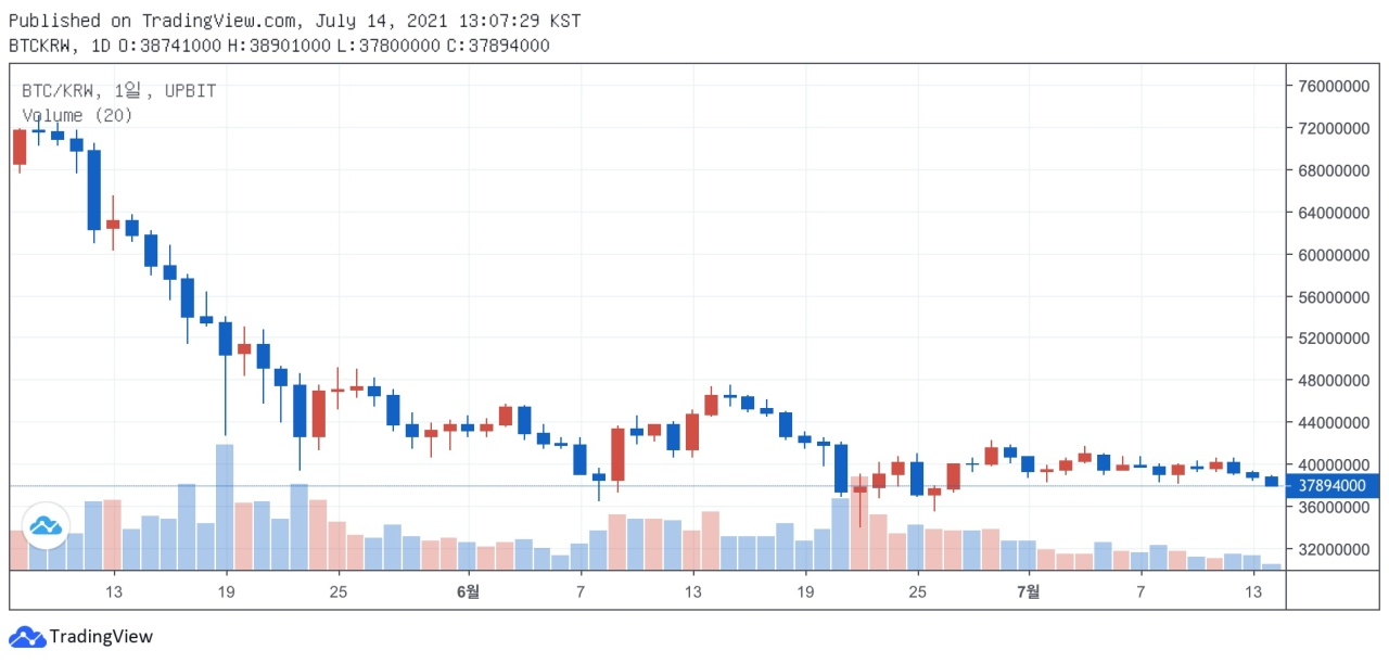 A graph from crypto exchange Upbit shows Bitcoin prices are in a correction period in recent weeks. (Upbit)