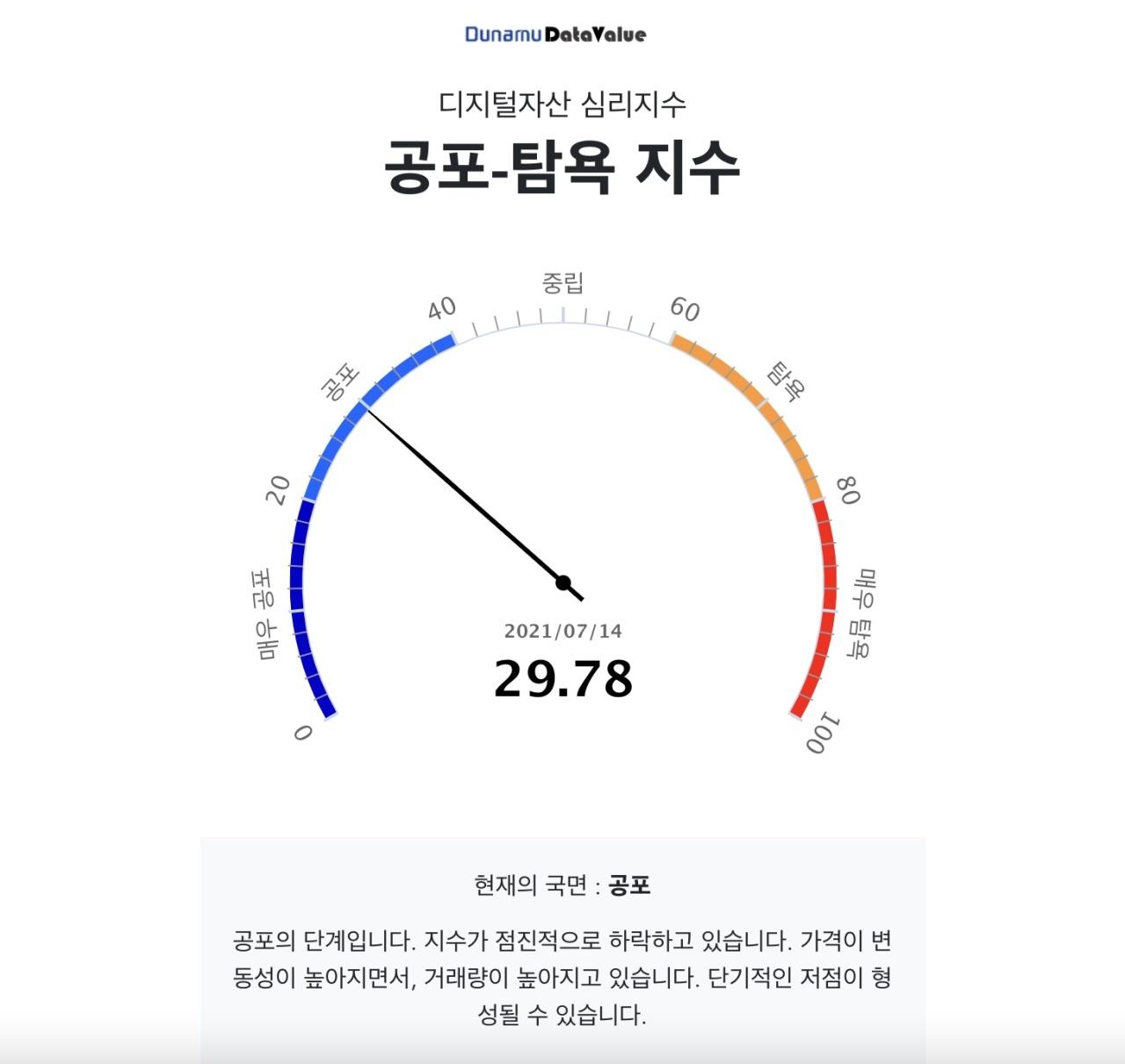 Dunamu's Digital Asset Fear and Greed Index (Dunamu)