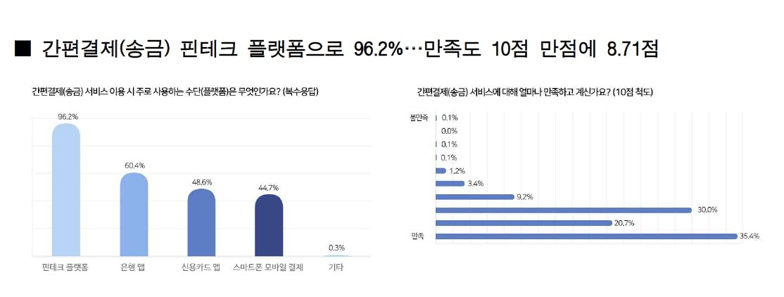 A survey of 2,000 young Koreans in their 20s and 30s shows that fintech platforms are the most used method for easy money transfers. (KorFin)