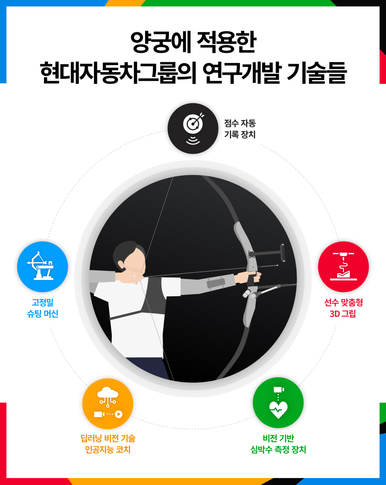 A graphic of the various technologies used to train the national archery team. (Hyundai Motor)