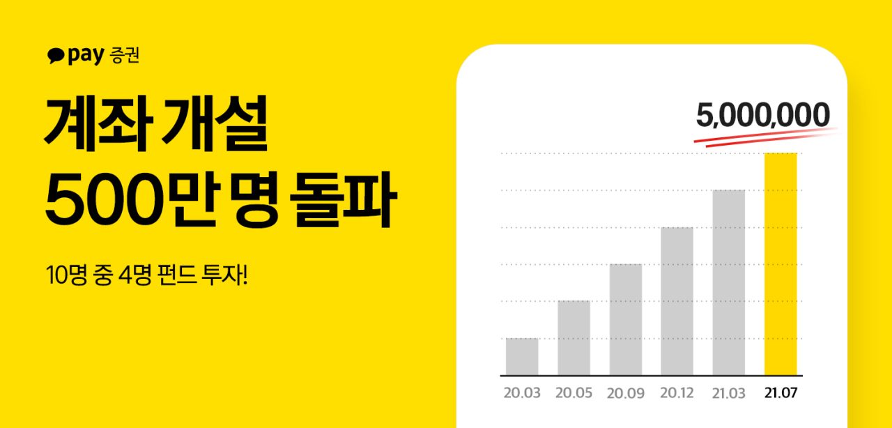 A graphic released Friday by Kakao Pay Securities shows that the company had more than 5 million subscribers as of July. (KakaoPay Securities)