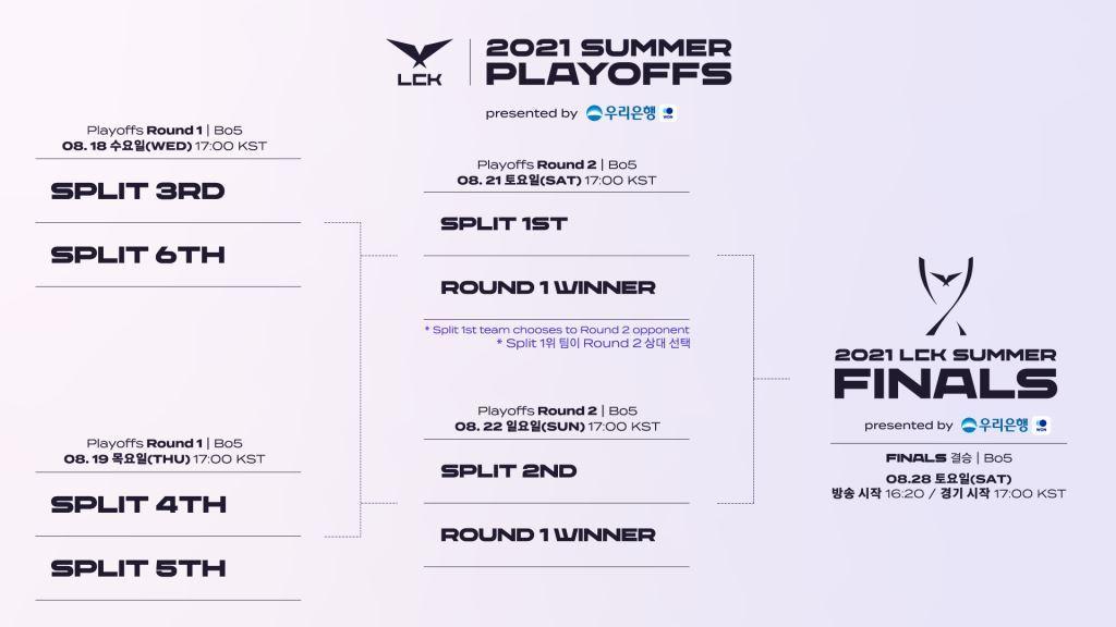 LCK summer playoff tournament schedule (LCK)