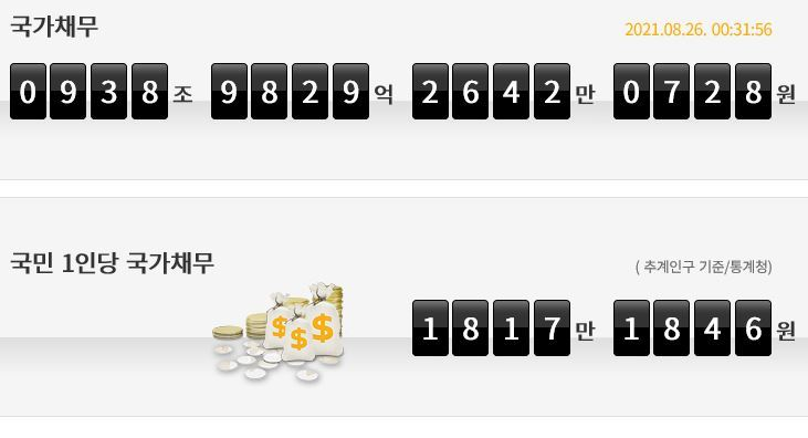 A capture of the National Assembly Budget Office's homepage indicates the national debt of Korea far above 900 trillion won on Thursday. (National Assembly Budget Office)