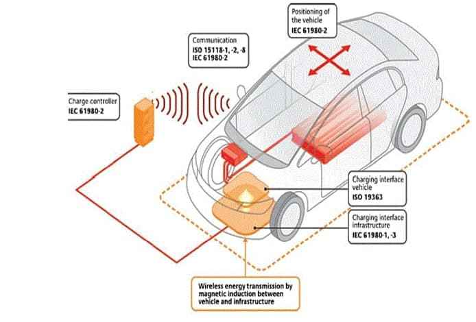 An illustrated demonstration of Hyundai Motor's wireless EV charging system. (KCCI)