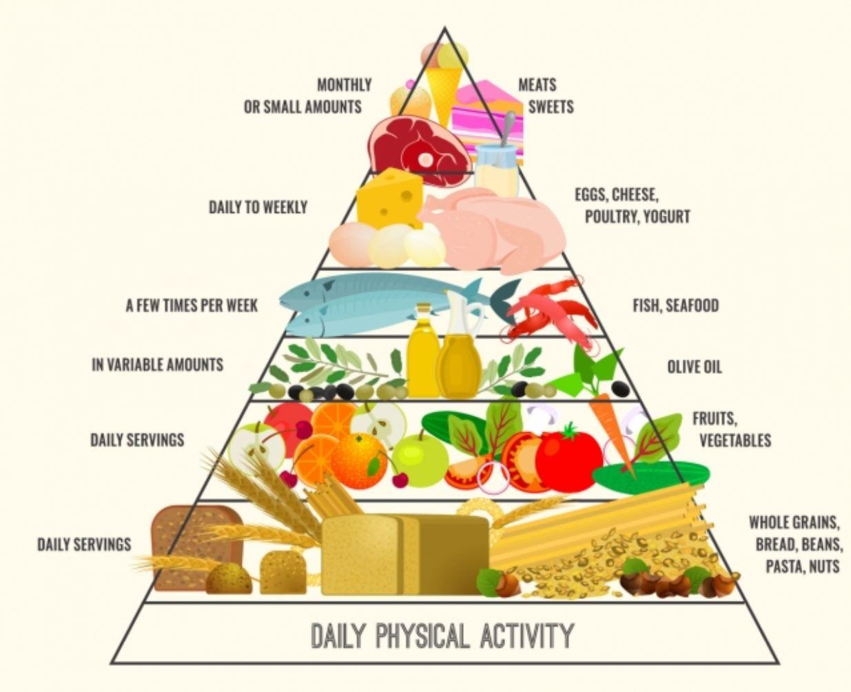 2020년 '최고· 최악'의 다이어트 식단은?