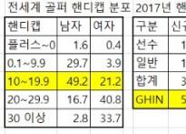 "KGA ""한국인 골프 공식 핸디캡 평균은 10.1"".."