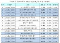 """[축구토토] 승무패 8회차, """"리버풀 압도적 우.."""