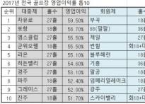 """레저연구소 """"지난해 골프장 영업 이익 16.4%.."""