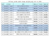 """[축구토토] 승무패 16회차, """"맨유가 아스널 누.."""