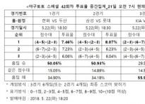 """[야구토토] 스페셜 42회차, """"KT, 원정에서 KI.."""