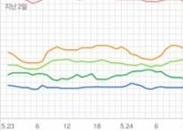 [차트 핫100] 정상 지키는 방탄소년단..볼빨간..