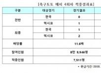 [축구토토] 한국-멕시코전 대상 축구매치 4회..