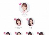 '프로듀스48' 순위, 日연습생 상위권 대거 ..
