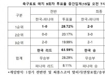 """[축구토토] 매치 9회차, """"한국, 파나마에 승리.."""