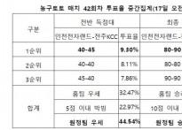 """[농구토토] 매치 42회차, """"전주KCC, 인천 전.."""