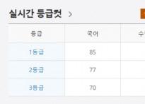 등급컷 공개 시작… 2018 수능과 비교하면 국..