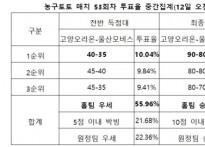 """[농구토토] 매치 53회차, """"상승세 고양오리온.."""