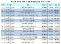 """[축구토토] 승무패 7회차, """"토트넘, 번리 원.."""
