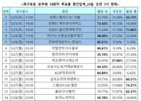 """[축구토토] 승무패 19회차, """"전북, 경남에 완.."""