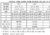 """[야구토토] 스페셜 102회차, """"NC, SK 원정서 .."""