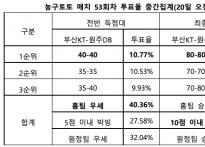 """[농구토토] 매치 53회차, """"부산KT-원주DB, 치.."""