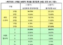 """[배구토토] 스페셜 58회차, """"삼성화재, 현대캐.."""