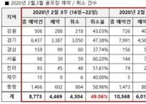 """엑스골프 """"골프장 예약 취소율 65%까지 급증"""".."""