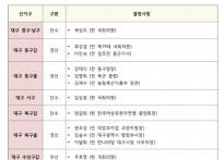 미래통합당 대구경북 공천 '칼바...