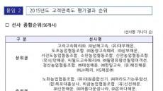울릉~포항 항로 고객만족도 회사별 평가 엇갈려
