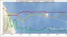 국제여객선 이용 동해 바닷속 해양환경모니터링 조사