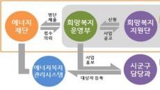 경주시, '저소득층 에너지효율개선사업' 추진