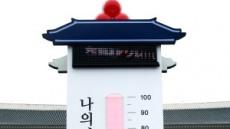 경북 사랑의 온도 100도 돌파…102.5도 기록