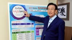 """김관용 경북지사 """"일자리 직접 챙기겠다"""""""