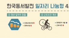 한국동서발전, 공공기관 최초 탄력정원제 시행