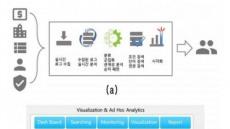 베스트텍시스템, '실시간 데이터 마이닝' 특허 취득