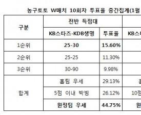 """농구팬 44%, """"KDB생명, KB스타즈에 우세 예상"""""""