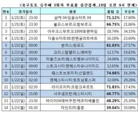 """[축구토토] 승무패 3회차, """"맨시티-토트넘 박빙승부 예상"""""""