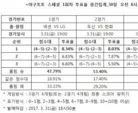 """[야구토토] 스페셜 1회차, """"넥센-두산-SK, 개막전 승리 예상"""""""