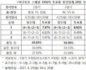 """[야구토토] 스페셜 14회차, """"NC, kt에 우세 예상"""""""