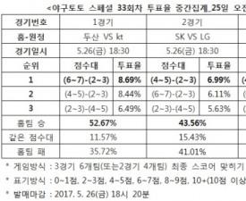"""[야구토토] 스페셜 33회차, """"두산, kt 누를 것"""""""