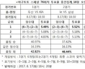 """[야구토토] 스페셜 76회차, """"넥센, 롯데에 우세 예상"""""""