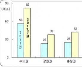 레저산업연구소 '퍼블릭 골프장수 300개 돌파'